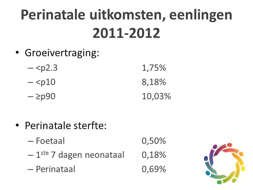 Perinatale uitkomsten, eenlingen 2011-2012 Groeivertraging: – <p2.31,75% – <p108,18% – ≥p9010,03% Perinatale sterfte: – Foetaal0,50% – 1 ste 7 dagen neonataal0,18% – Perinataal0,69%
