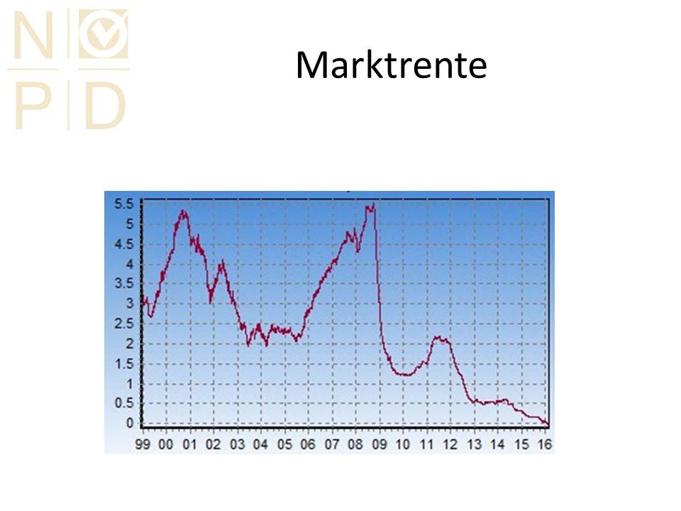 Marktrente