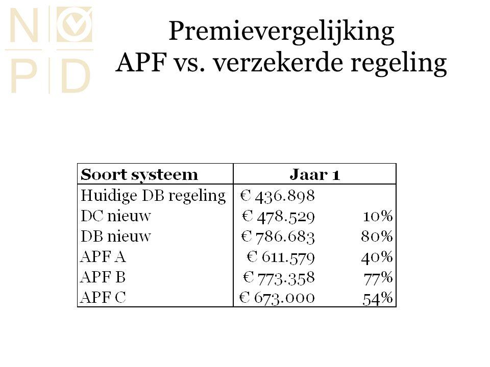 Premievergelijking APF vs. verzekerde regeling