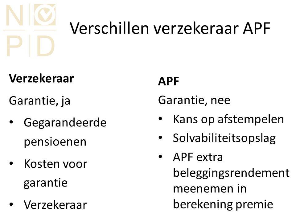 Verschillen verzekeraar APF Verzekeraar Garantie, ja Gegarandeerde pensioenen Kosten voor garantie Verzekeraar APF Garantie, nee Kans op afstempelen Solvabiliteitsopslag APF extra beleggingsrendement meenemen in berekening premie