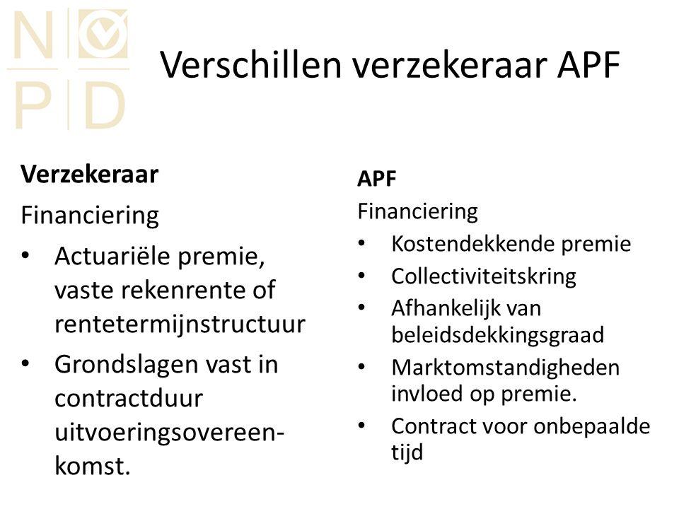 Verschillen verzekeraar APF Verzekeraar Financiering Actuariële premie, vaste rekenrente of rentetermijnstructuur Grondslagen vast in contractduur uitvoeringsovereen- komst.