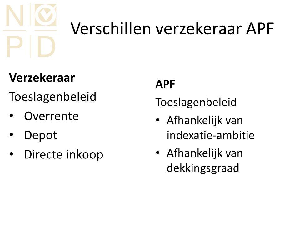Verschillen verzekeraar APF Verzekeraar Toeslagenbeleid Overrente Depot Directe inkoop APF Toeslagenbeleid Afhankelijk van indexatie-ambitie Afhankelijk van dekkingsgraad