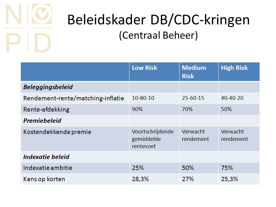 Beleidskader DB/CDC-kringen (Centraal Beheer) Low RiskMedium Risk High Risk Beleggingsbeleid Rendement-rente/matching-inflatie 10-80-1025-60-1540-40-2