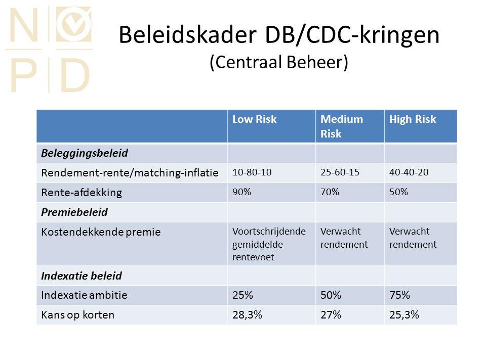 Beleid bij 25% indexatieambitie Centraal Beheer en Delta Lloyd