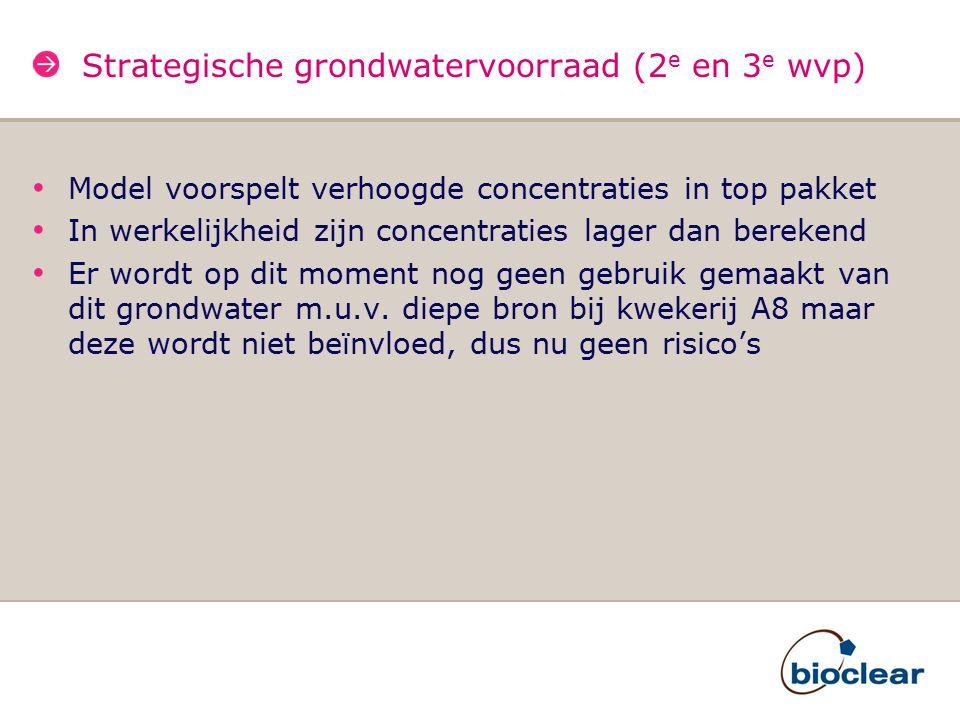 Strategische grondwatervoorraad (2 e en 3 e wvp) Model voorspelt verhoogde concentraties in top pakket In werkelijkheid zijn concentraties lager dan b