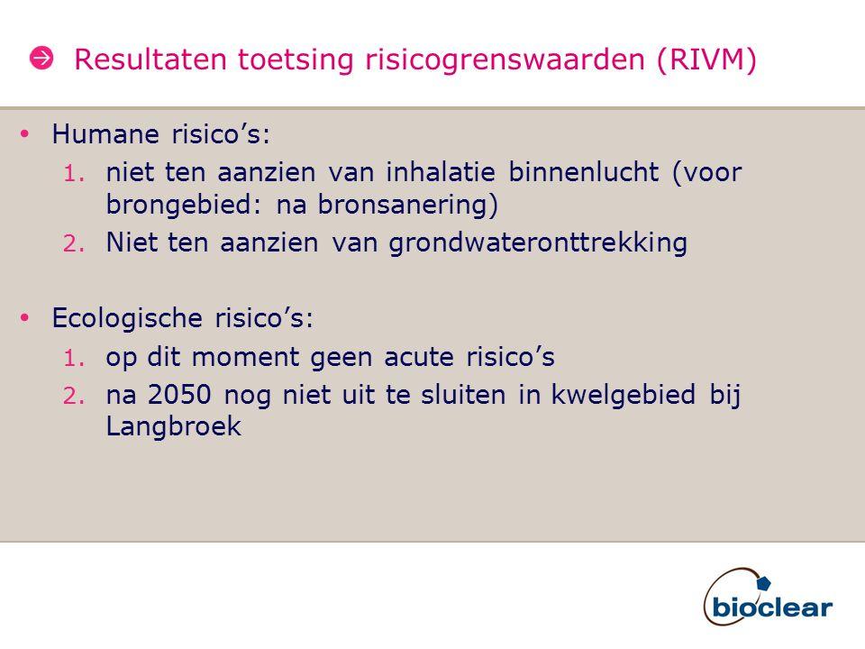 Resultaten toetsing risicogrenswaarden (RIVM) Humane risico's: 1. niet ten aanzien van inhalatie binnenlucht (voor brongebied: na bronsanering) 2. Nie