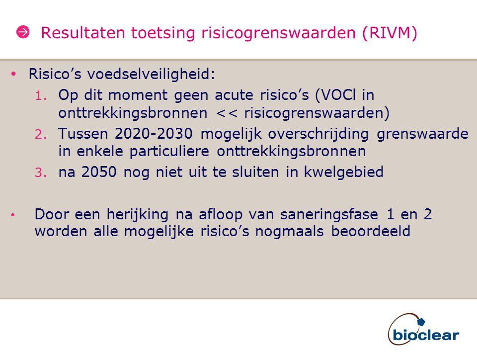 Resultaten toetsing risicogrenswaarden (RIVM) Risico's voedselveiligheid: 1. Op dit moment geen acute risico's (VOCl in onttrekkingsbronnen << risicog