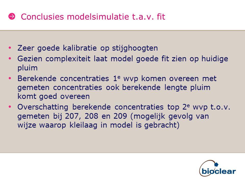 Conclusies modelsimulatie t.a.v. fit Zeer goede kalibratie op stijghoogten Gezien complexiteit laat model goede fit zien op huidige pluim Berekende co