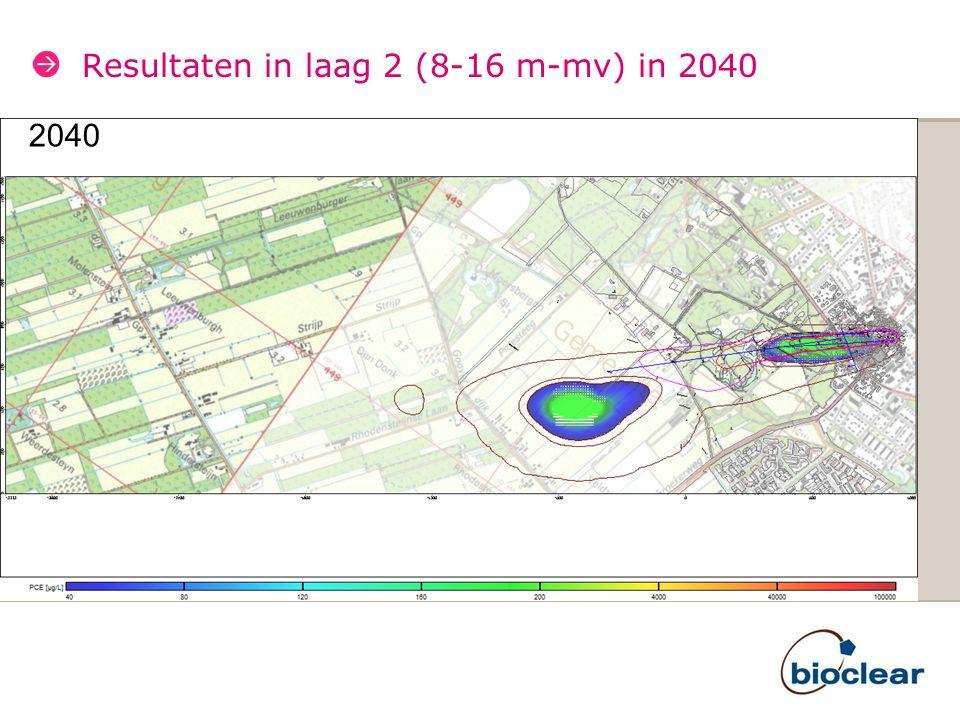 Concentratie ontwikkeling in bronnen Achterweg Beoordeeld over een periode van 100 jaar vanaf nu Maximale concentraties te verwachten in periode 2020- 2030 Plaatselijk worden dan tijdelijk hogere concentraties dan grenswaarde voor irrigatie voorspeld met het huidige model Monitoren