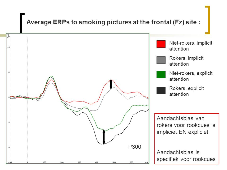 Average ERPs to smoking pictures at the frontal (Fz) site : Niet-rokers, implicit attention Rokers, implicit attention Niet-rokers, explicit attention Rokers, explicit attention P300 Aandachtsbias van rokers voor rookcues is impliciet EN expliciet Aandachtsbias is specifiek voor rookcues