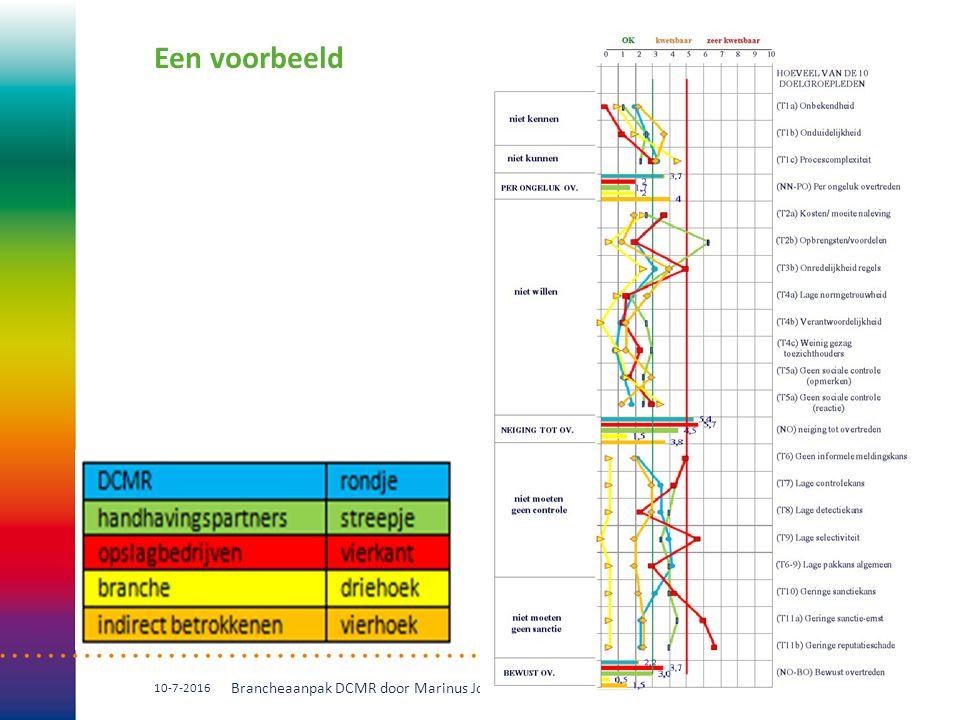 Een voorbeeld 10-7-2016 Brancheaanpak DCMR door Marinus Jordaan 10