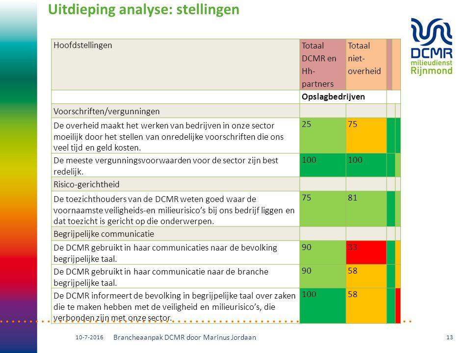 Uitdieping analyse: stellingen Hoofdstellingen Totaal DCMR en Hh- partners Totaal niet- overheid Opslagbedrijven Voorschriften/vergunningen De overhei