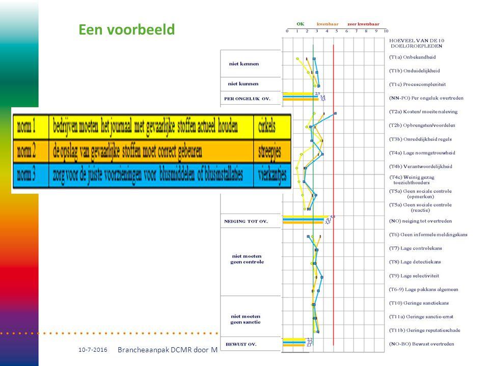 Een voorbeeld 10-7-2016 Brancheaanpak DCMR door Marinus Jordaan 9