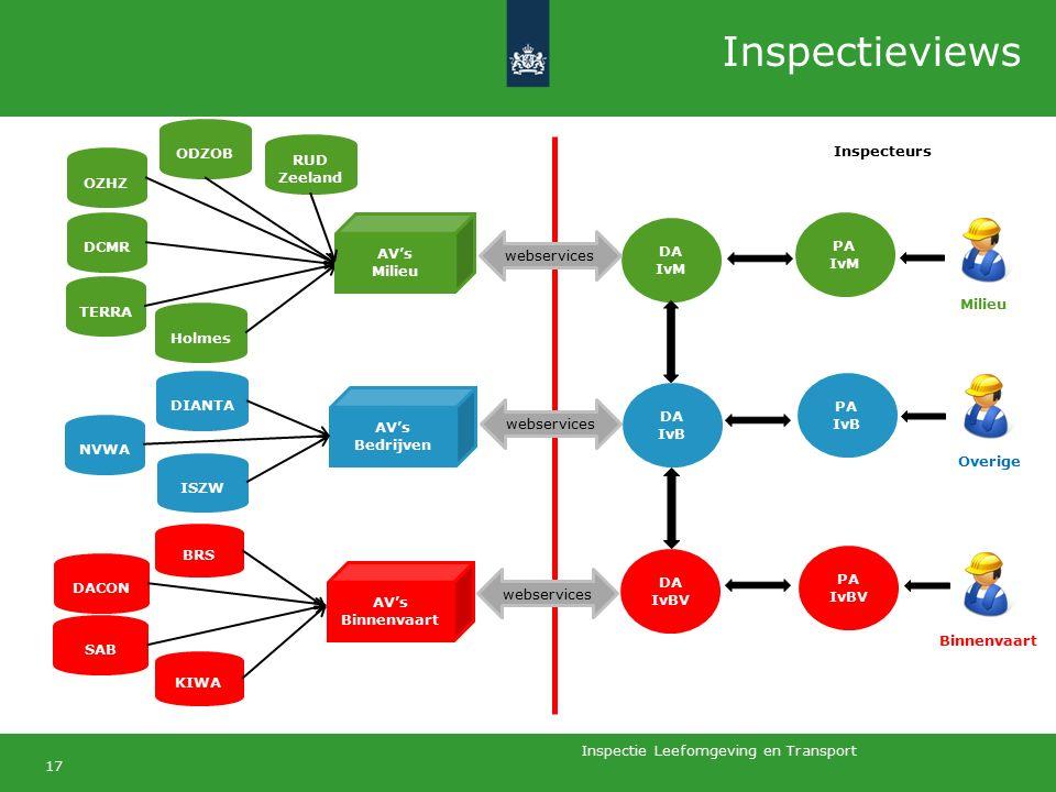 Inspectie Leefomgeving en Transport 17 Inspecteurs PA IvB PA IvM PA IvBV DA IvBV DA IvB DA IvM AV's Bedrijven OZHZ DCMR TERRA NVWA Holmes DIANTA ISZW webservices DACON BRS KIWA SAB Milieu Overige Binnenvaart ODZOB AV's Milieu AV's Binnenvaart webservices RUD Zeeland Inspectieviews