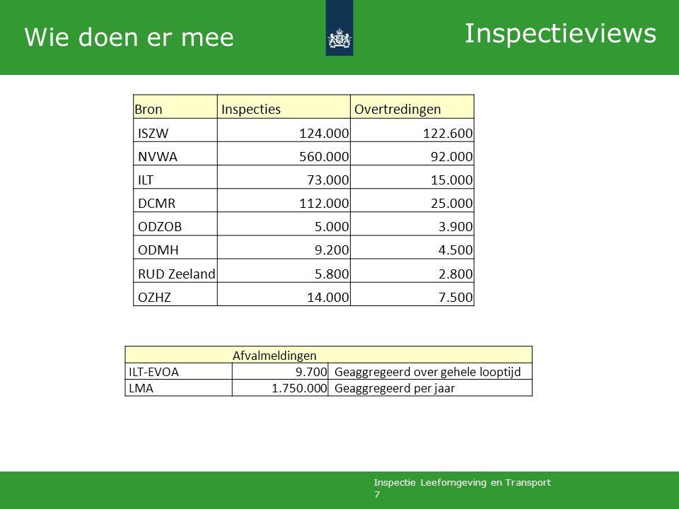 Inspectie Leefomgeving en Transport 7 Wie doen er mee Inspectieviews Bron Inspecties Overtredingen ISZW124.000122.600 NVWA560.00092.000 ILT73.00015.000 DCMR112.00025.000 ODZOB5.0003.900 ODMH9.2004.500 RUD Zeeland5.8002.800 OZHZ14.0007.500 Afvalmeldingen ILT-EVOA9.700 Geaggregeerd over gehele looptijd LMA1.750.000 Geaggregeerd per jaar