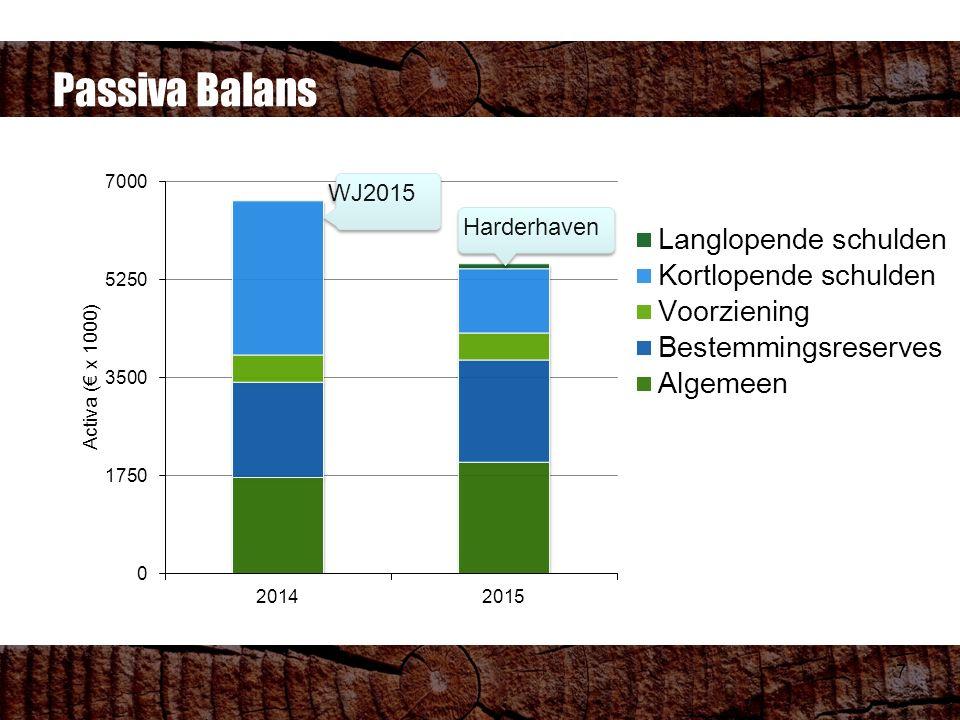 Passiva Balans 7 WJ2015 Harderhaven