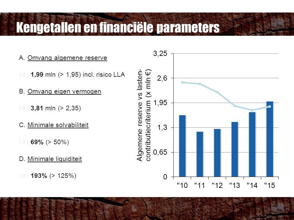 8 A.Omvang algemene reserve 1,99 mln (> 1,95) incl.