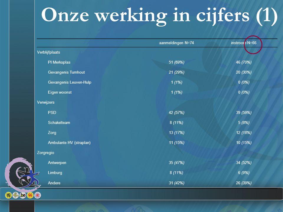 Onze werking in cijfers (1) aanmeldingen N=74instroom N=66 Verblijfplaats PI Merksplas51 (69%)46 (70%) Gevangenis Turnhout21 (29%)20 (30%) Gevangenis Leuven-Hulp1 (1%)0 (0%) Eigen woonst1 (1%)0 (0%) Verwijzers PSD42 (57%)39 (59%) Schakelteam8 (11%)5 (8%) Zorg13 (17%)12 (18%) Ambulante HV (straplan)11 (15%)10 (15%) Zorgregio Antwerpen35 (47%)34 (52%) Limburg8 (11%)6 (9%) Andere31 (42%)26 (39%)