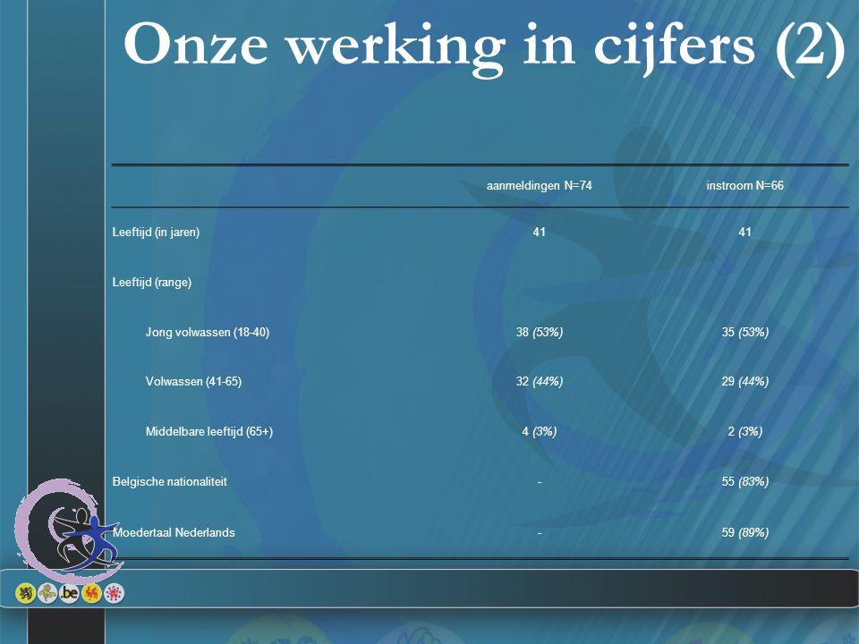 Onze werking in cijfers (2) aanmeldingen N=74instroom N=66 Leeftijd (in jaren)41 Leeftijd (range) Jong volwassen (18-40)38 (53%)35 (53%) Volwassen (41-65)32 (44%)29 (44%) Middelbare leeftijd (65+)4 (3%)2 (3%) Belgische nationaliteit-55 (83%) Moedertaal Nederlands-59 (89%)