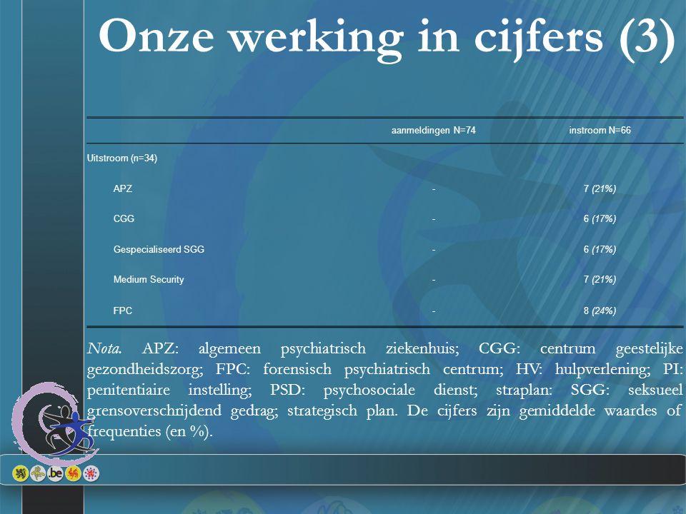 Onze werking in cijfers (3) aanmeldingen N=74instroom N=66 Uitstroom (n=34) APZ-7 (21%) CGG-6 (17%) Gespecialiseerd SGG-6 (17%) Medium Security-7 (21%) FPC-8 (24%) Nota.