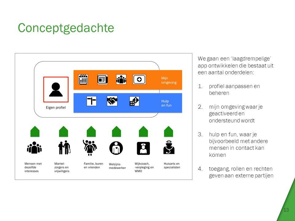 13 SIGNALEREN Conceptgedachte We gaan een 'laagdrempelige' app ontwikkelen die bestaat uit een aantal onderdelen: 1.profiel aanpassen en beheren 2.mij