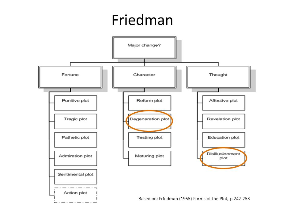 Friedman Based on: Friedman (1955) Forms of the Plot, p 242-253