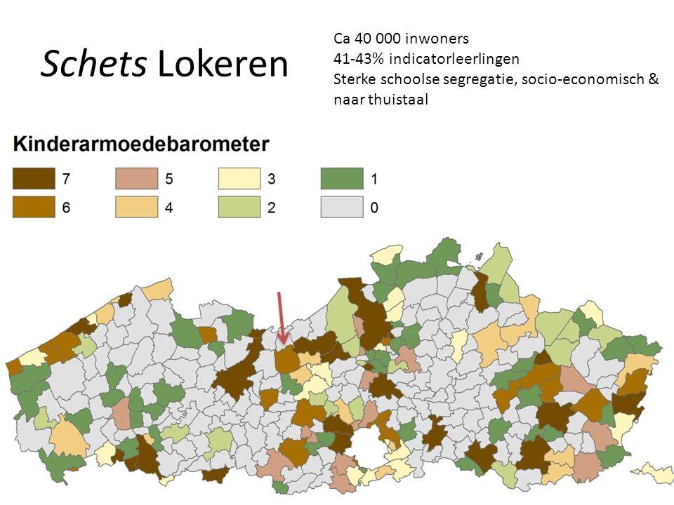 Schets Lokeren Ca 40 000 inwoners 41-43% indicatorleerlingen Sterke schoolse segregatie, socio-economisch & naar thuistaal
