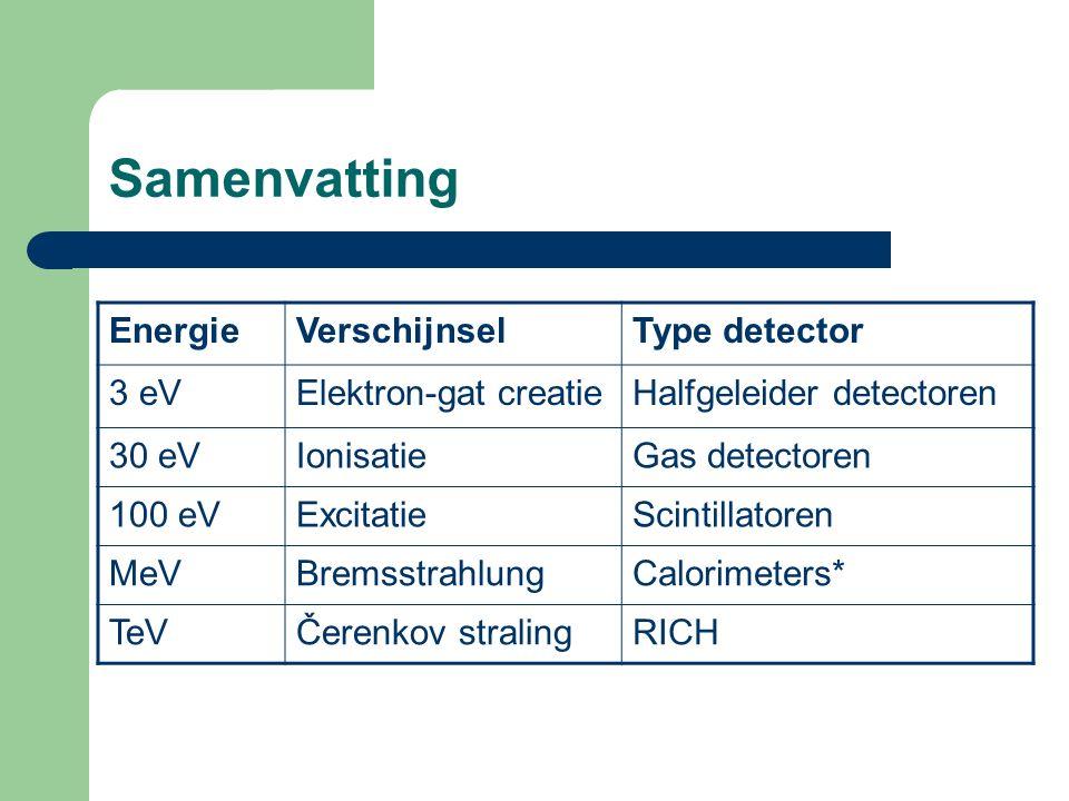 Samenvatting EnergieVerschijnselType detector 3 eVElektron-gat creatieHalfgeleider detectoren 30 eVIonisatieGas detectoren 100 eVExcitatieScintillatoren MeVBremsstrahlungCalorimeters* TeVČerenkov stralingRICH