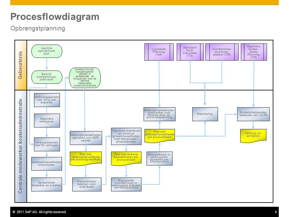 ©2011 SAP AG. All rights reserved.4 Procesflowdiagram Opbrengstplanning Logistieke Planning (144) Jaarlijks operationeel plan Plan met verkoophoeveelh