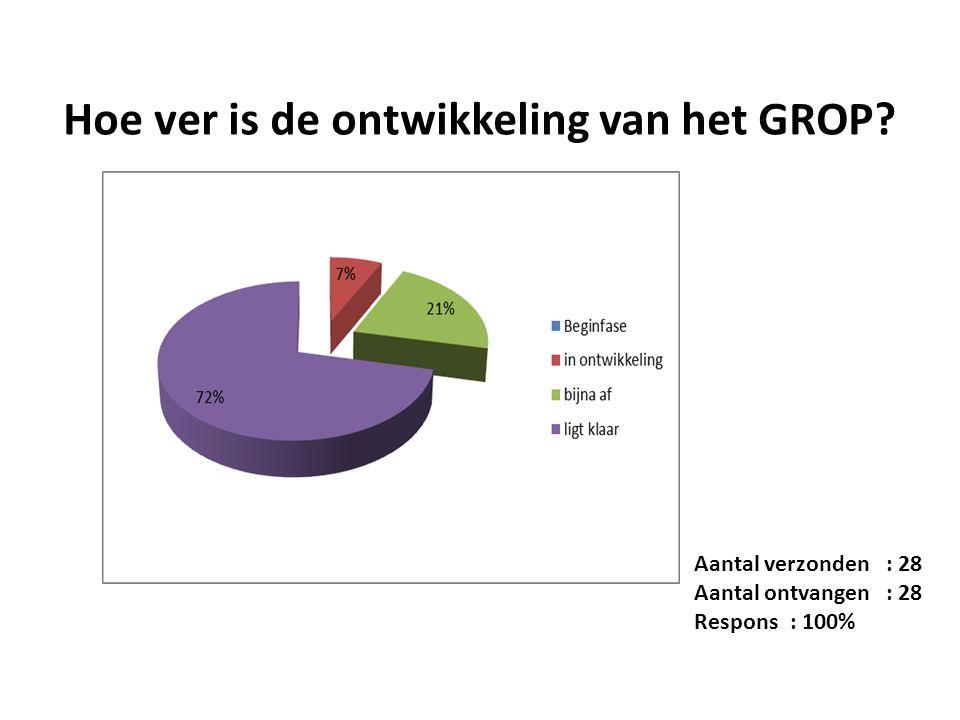 Hoe ver is de ontwikkeling van het GROP Aantal verzonden : 28 Aantal ontvangen : 28 Respons: 100%