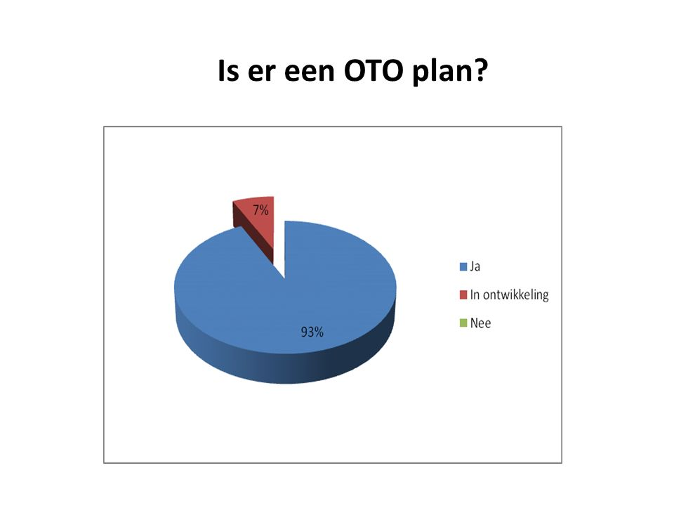 Is er een OTO plan