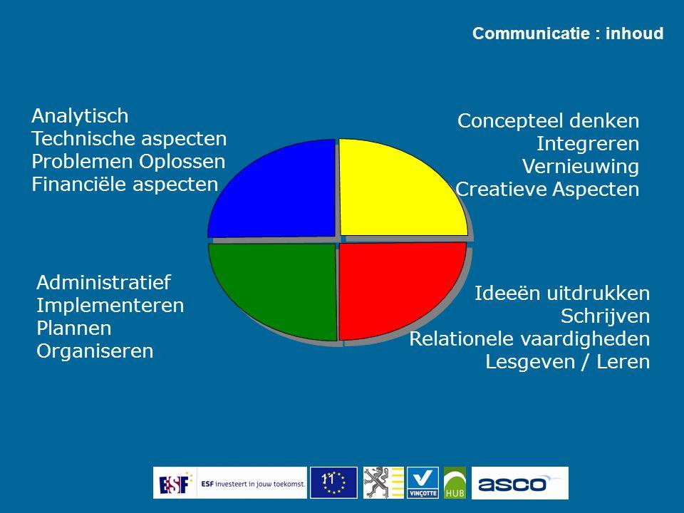 11 Analytisch Technische aspecten Problemen Oplossen Financiële aspecten Administratief Implementeren Plannen Organiseren Concepteel denken Integreren Vernieuwing Creatieve Aspecten Ideeën uitdrukken Schrijven Relationele vaardigheden Lesgeven / Leren Communicatie : inhoud