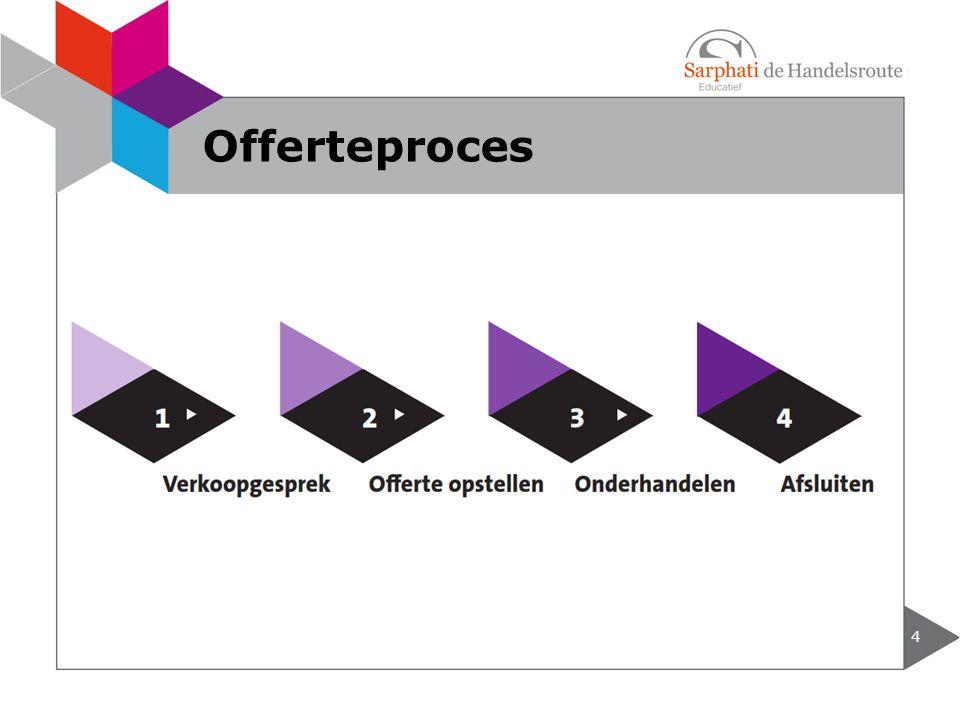 4 Offerteproces