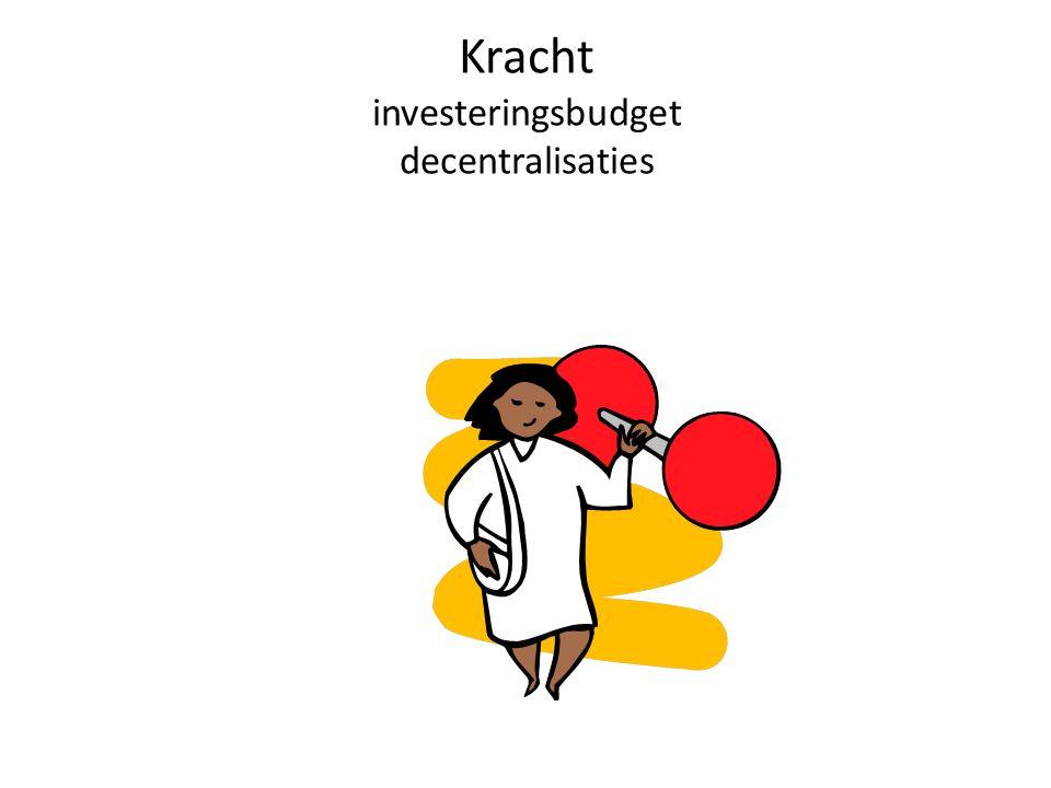 Kracht investeringsbudget decentralisaties