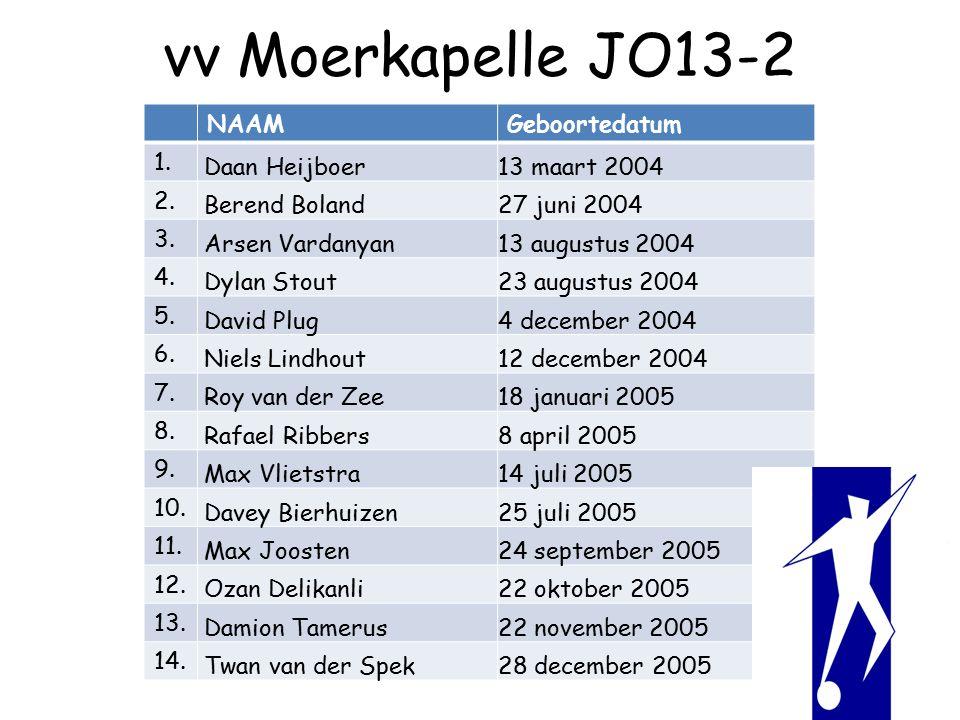 vv Moerkapelle JO13-2 NAAMGeboortedatum 1. Daan Heijboer13 maart 2004 2.
