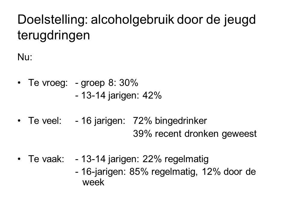 Doelstelling: alcoholgebruik door de jeugd terugdringen Nu: Te vroeg: - groep 8: 30% - 13-14 jarigen: 42% Te veel:- 16 jarigen: 72% bingedrinker 39% recent dronken geweest Te vaak:- 13-14 jarigen: 22% regelmatig - 16-jarigen: 85% regelmatig, 12% door de week