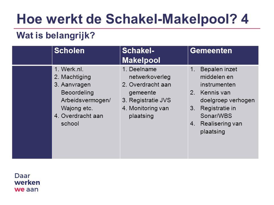 Hoe werkt de Schakel-Makelpool. 4 Wat is belangrijk.