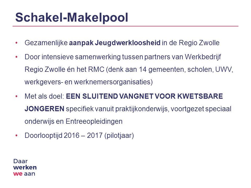 Schakel-Makelpool Gezamenlijke aanpak Jeugdwerkloosheid in de Regio Zwolle Door intensieve samenwerking tussen partners van Werkbedrijf Regio Zwolle én het RMC (denk aan 14 gemeenten, scholen, UWV, werkgevers- en werknemersorganisaties) Met als doel: EEN SLUITEND VANGNET VOOR KWETSBARE JONGEREN specifiek vanuit praktijkonderwijs, voortgezet speciaal onderwijs en Entreeopleidingen Doorlooptijd 2016 – 2017 (pilotjaar)