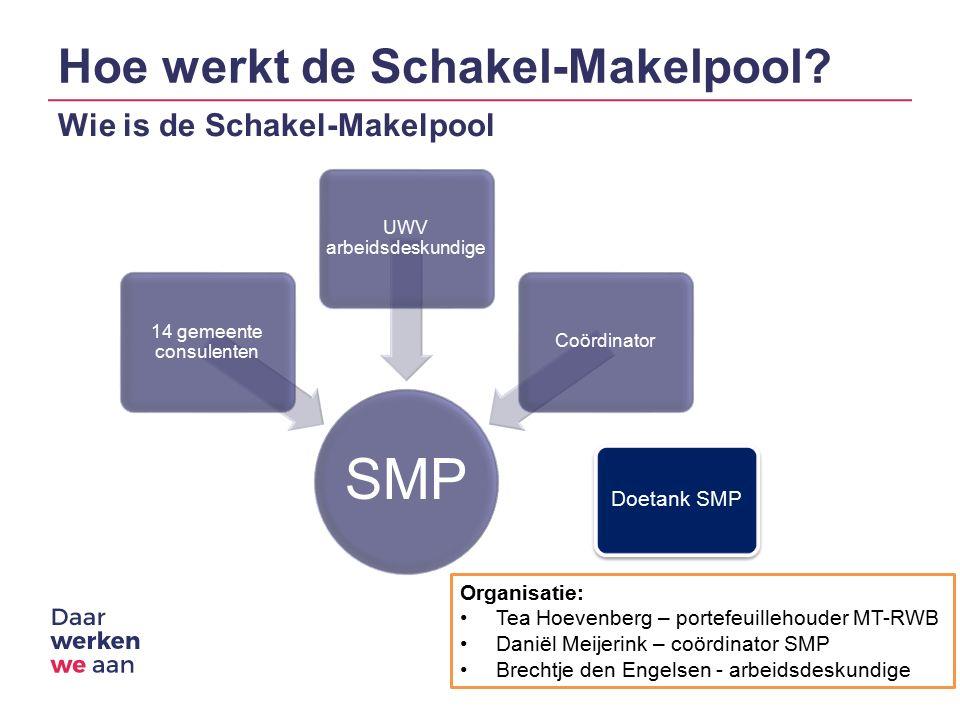 Hoe werkt de Schakel-Makelpool.