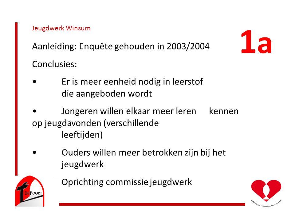 Jeugdwerk Winsum Aanleiding: Enquête gehouden in 2003/2004 Conclusies: Er is meer eenheid nodig in leerstof die aangeboden wordt Jongeren willen elkaar meer leren kennen op jeugdavonden (verschillende leeftijden) Ouders willen meer betrokken zijn bij het jeugdwerk Oprichting commissie jeugdwerk 1a1a