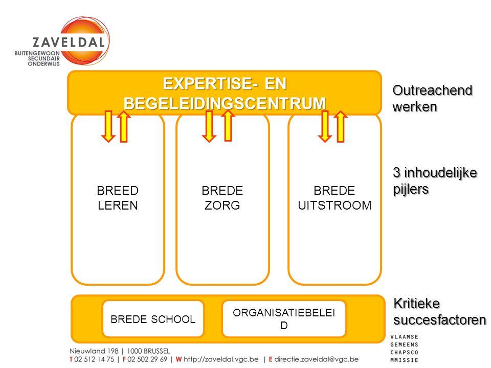 KRITIEKE SUCCESFACTOREN KS1 – Zaveldal als kruispunt van een breed netwerk van partners KS2 – Zaveldal als lerende organisatie die kwaliteit en participatie vooropstelt