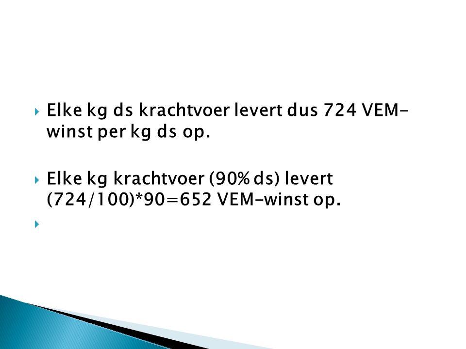  Elke kg ds krachtvoer levert dus 724 VEM- winst per kg ds op.