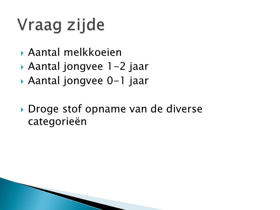  Aantal melkkoeien  Aantal jongvee 1-2 jaar  Aantal jongvee 0-1 jaar  Droge stof opname van de diverse categorieën