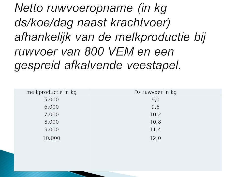 VEM% aanpassing 700 750 800 850 900 -10 -5 0 +5 +10