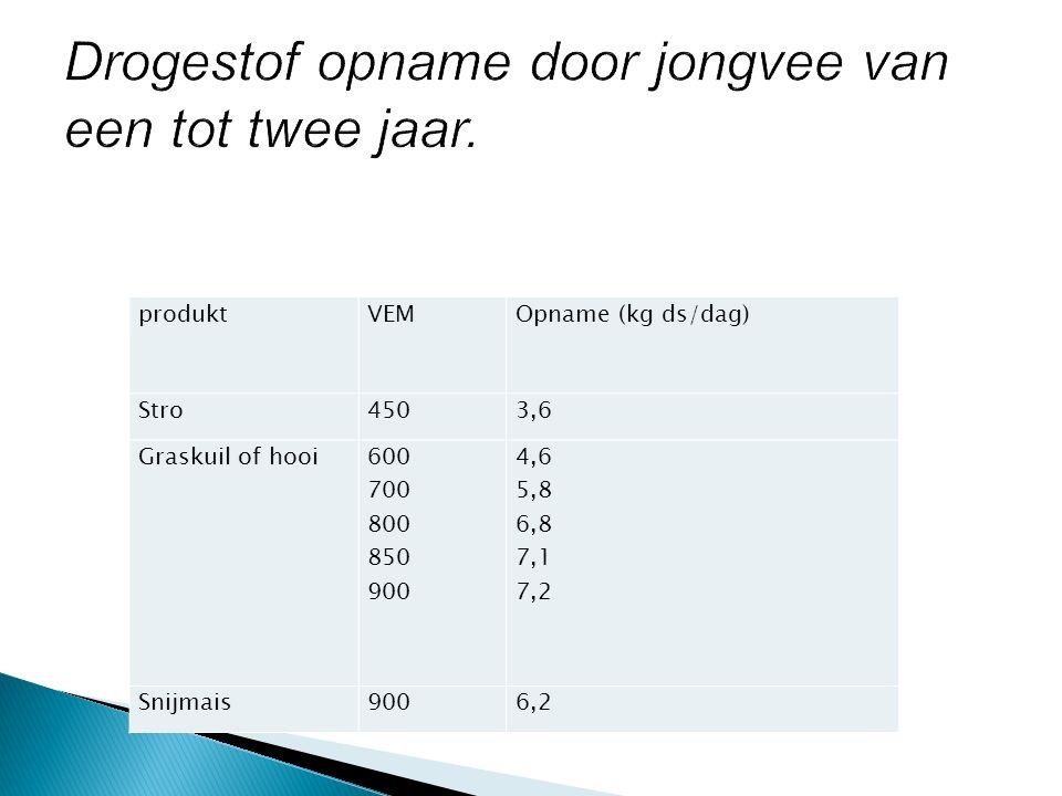 produktVEMOpname (kg ds/dag) Stro4503,6 Graskuil of hooi 600 700 800 850 900 4,6 5,8 6,8 7,1 7,2 Snijmais9006,2