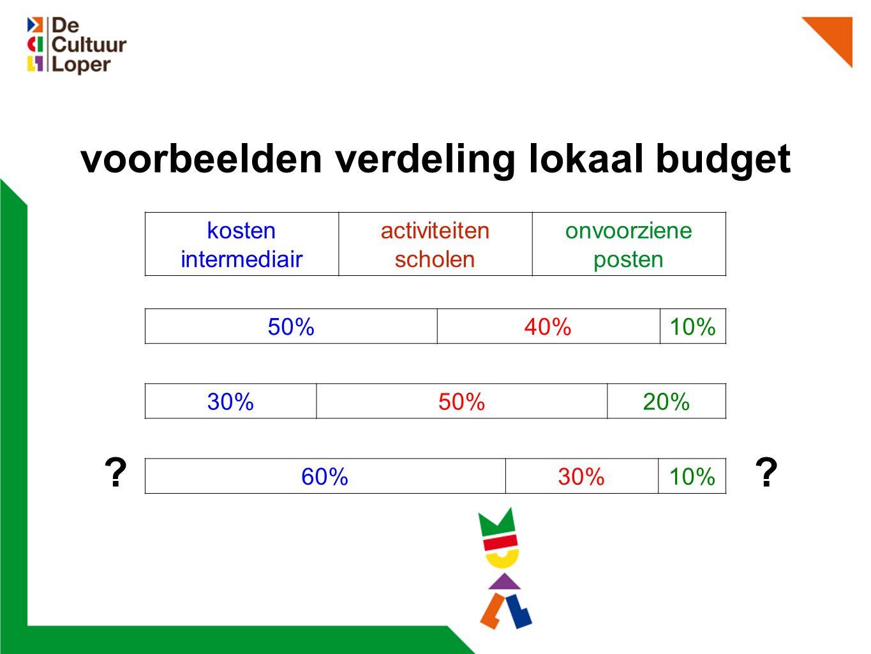 voorbeelden verdeling lokaal budget .