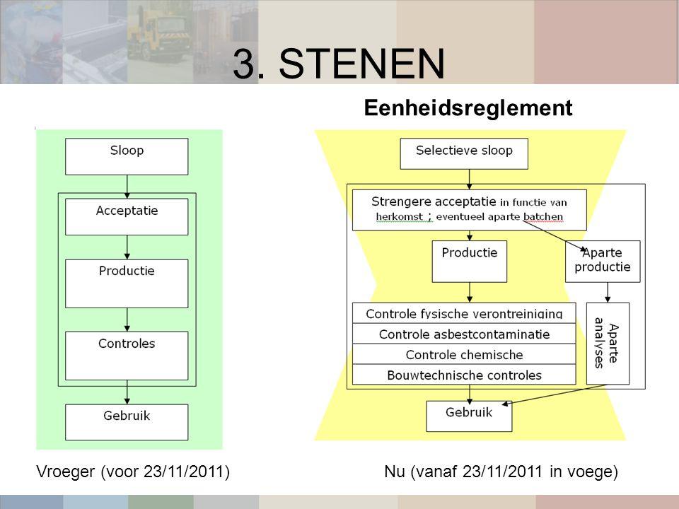 3. STENEN Vroeger (voor 23/11/2011)Nu (vanaf 23/11/2011 in voege) Eenheidsreglement