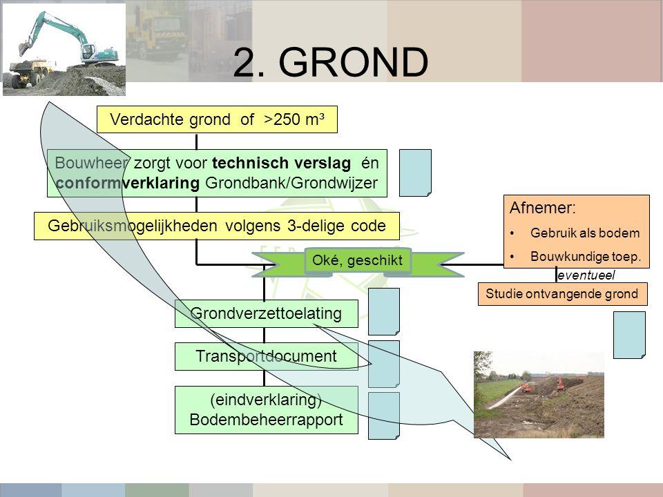2. GROND Verdachte grond of >250 m³ Bouwheer zorgt voor technisch verslag én conformverklaring Grondbank/Grondwijzer Gebruiksmogelijkheden volgens 3-d