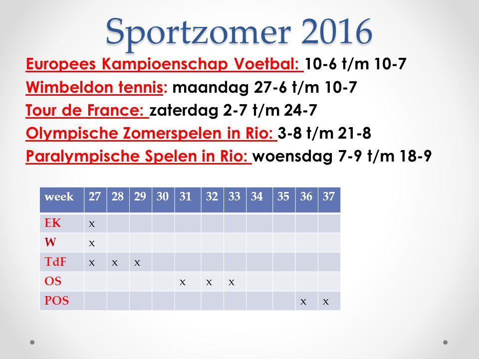 Sportzomer 2016 Europees Kampioenschap Voetbal: 10-6 t/m 10-7 Wimbeldon tennis: maandag 27-6 t/m 10-7 Tour de France: zaterdag 2-7 t/m 24-7 Olympische Zomerspelen in Rio: 3-8 t/m 21-8 Paralympische Spelen in Rio: woensdag 7-9 t/m 18-9 week2728293031323334353637 EKx Wx TdFxxx OSxxx POSxx