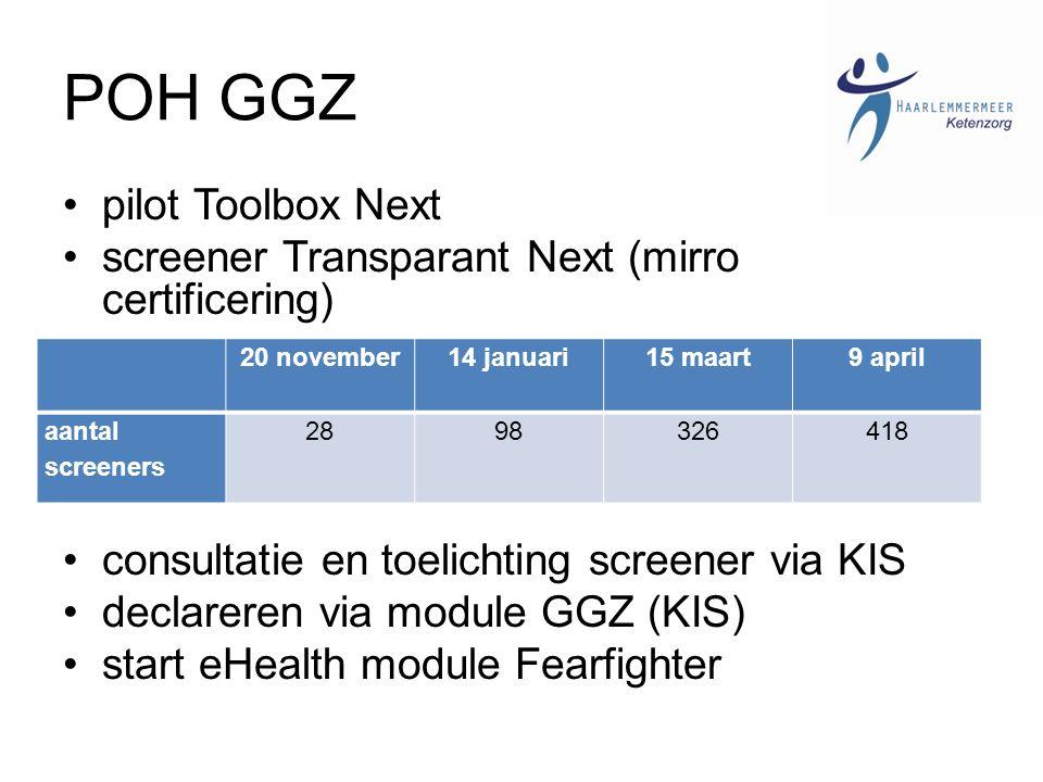 POH GGZ pilot Toolbox Next screener Transparant Next (mirro certificering) consultatie en toelichting screener via KIS declareren via module GGZ (KIS) start eHealth module Fearfighter 20 november14 januari15 maart9 april aantal screeners 2898326418